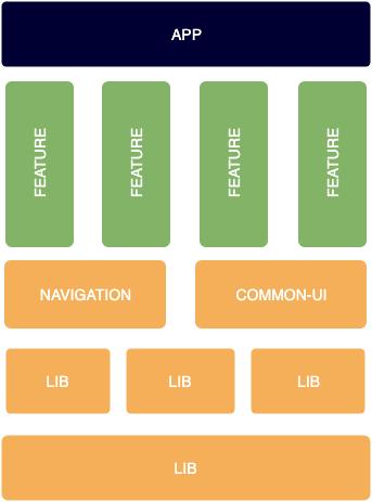 modulatisation-android-1