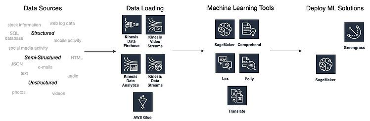 Stages of creating Machine Learning solutions