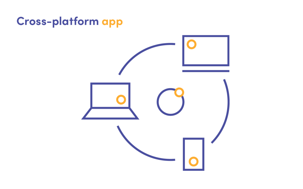 The picture shows how a cross-platform application works.
