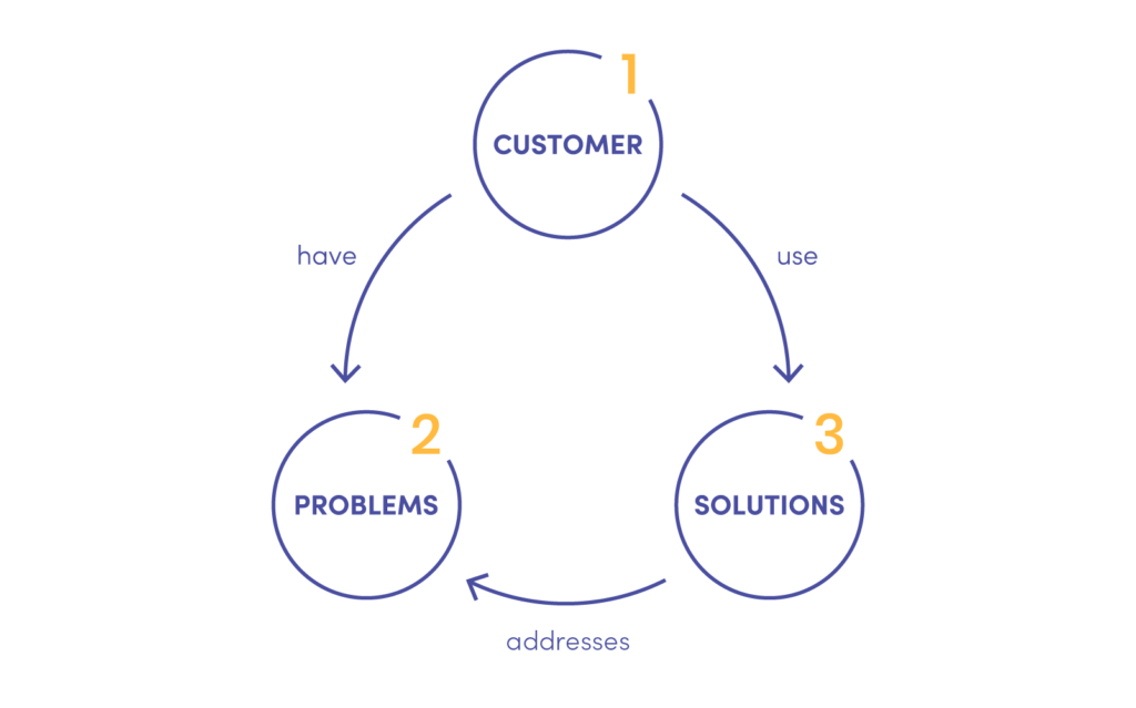 The illustration shows a Digital Product Strategy process. The graph shows three key focuses of the product strategy: the customer, their problems and the solutions to answer the problems.
