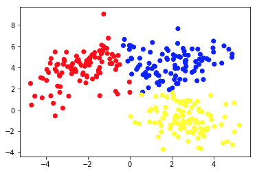 Unsupervised Machine Learning - chart 3
