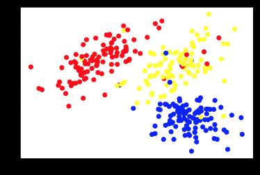Unsupervised Machine Learning - chart 2