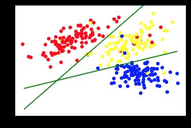 Unsupervised Machine Learning - chart 4