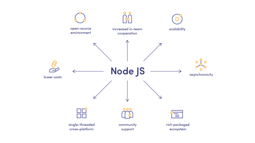 NodeJS development benefits