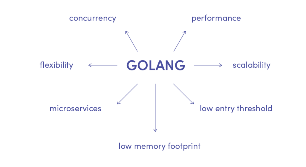 Advantages of Golang programming