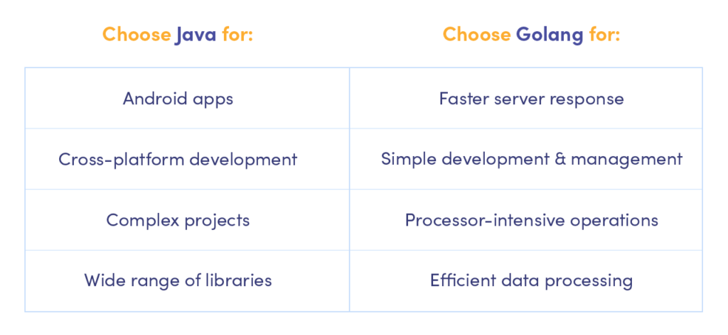 Differences between Java and Golang for developers and business owners