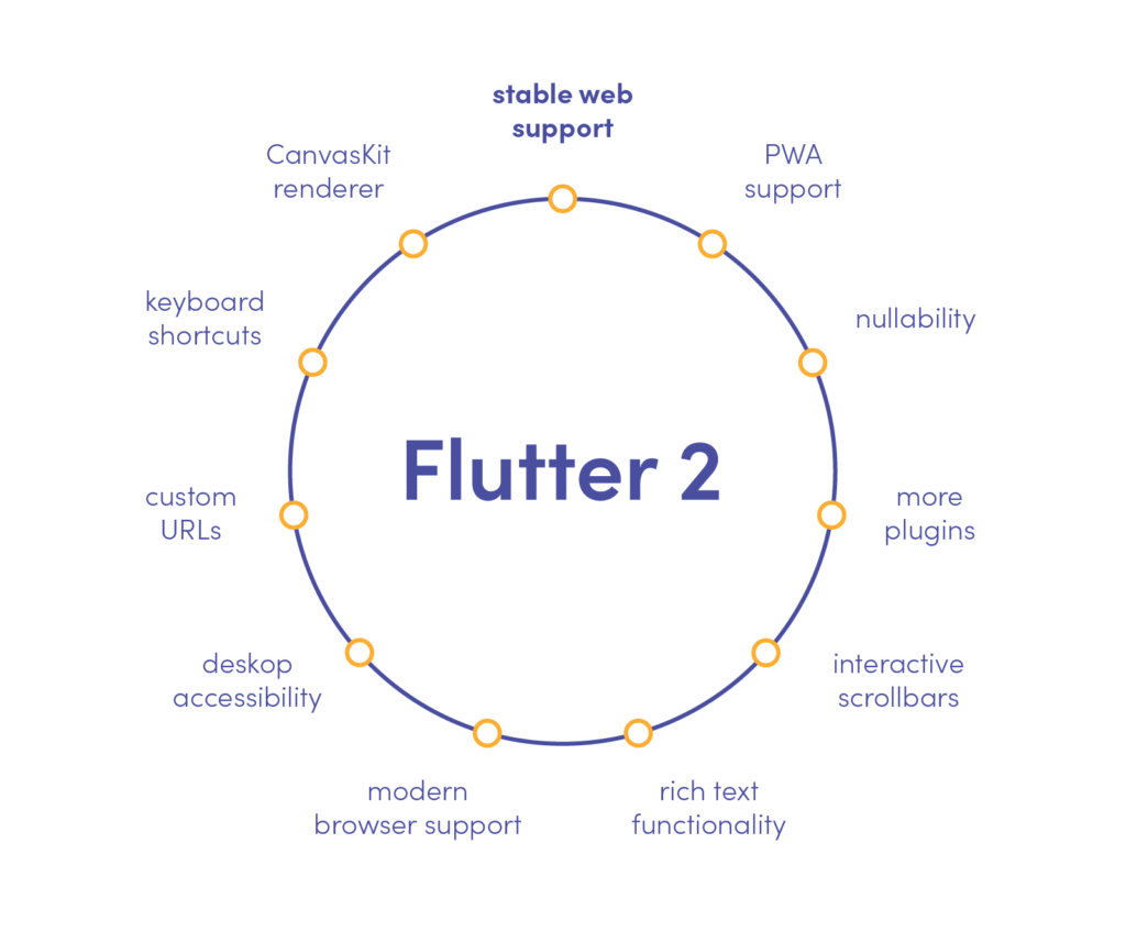 Flutter 2.0. - stabilised for cross-platform development accross Andriod, iOS, and web!