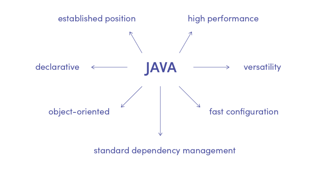 The advantages of Java programming