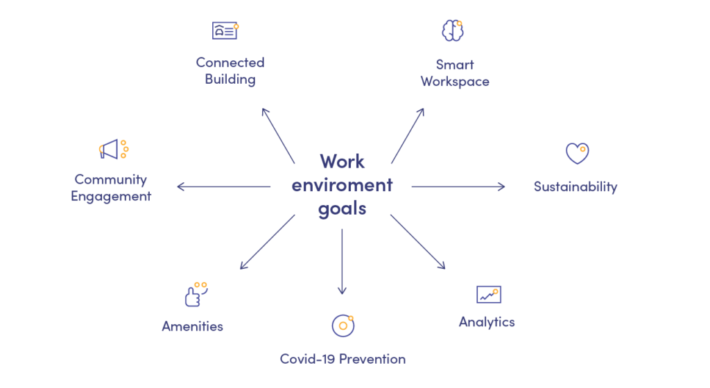 aspects of work environment that affect the worker experience in the office