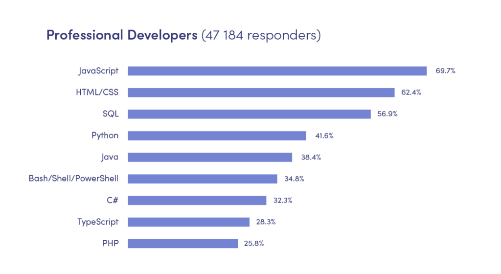 Professional developers' survey by Stack Overflow stats