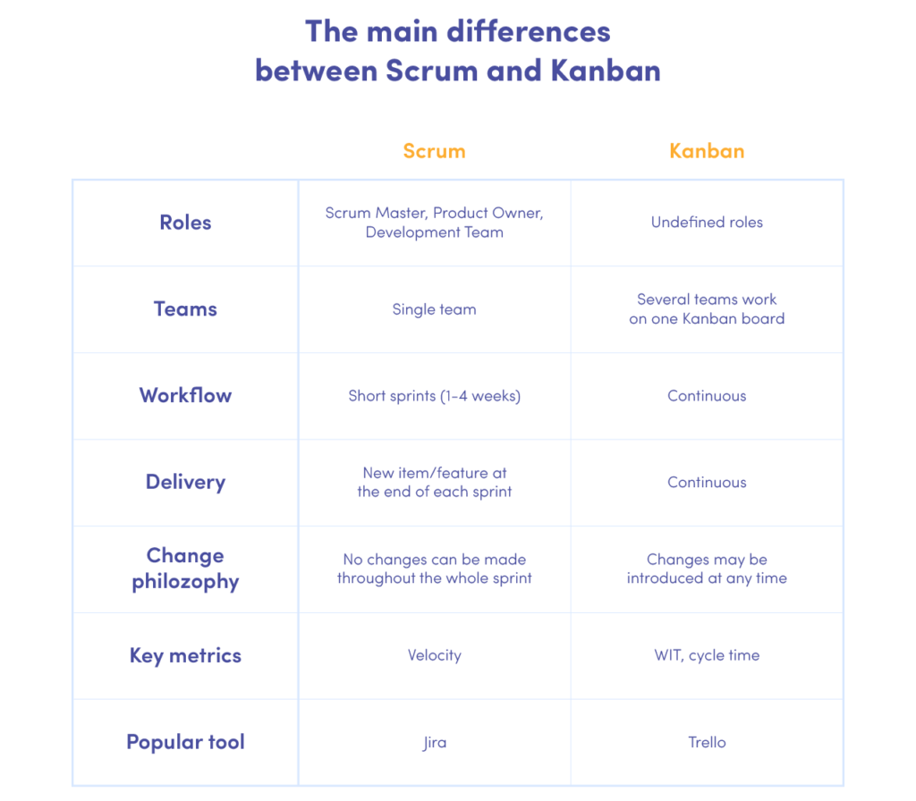 Table with main differences between Kanban and Scrum