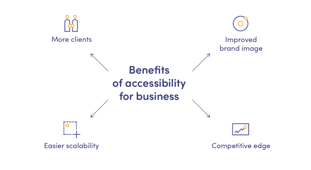 app accessibility benefits for business owners