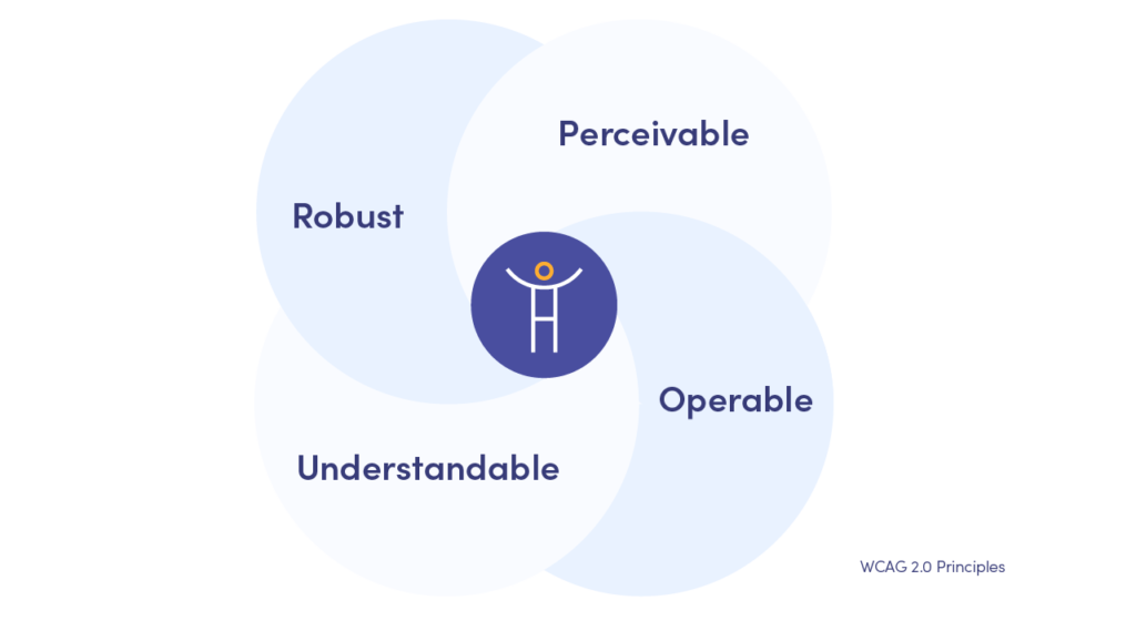 Web Content Accessibility: Perceivable, Operable, Understandable, Robust