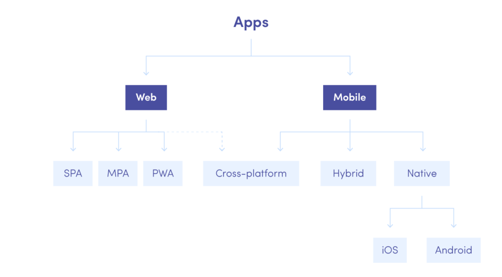 Types of apps: web and mobile