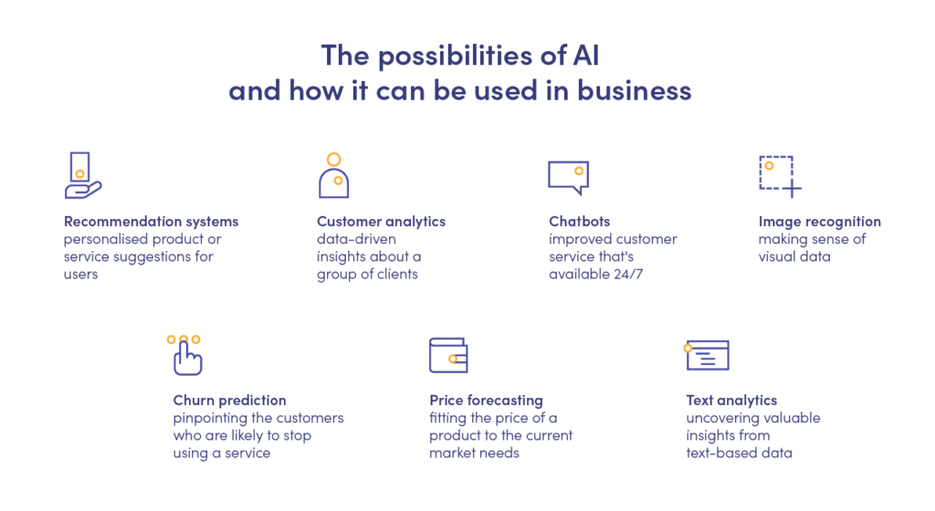 the possibilities of ai