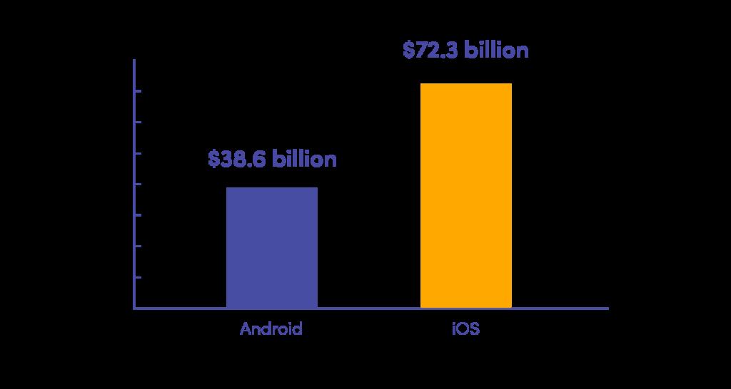 ios vs android revenue