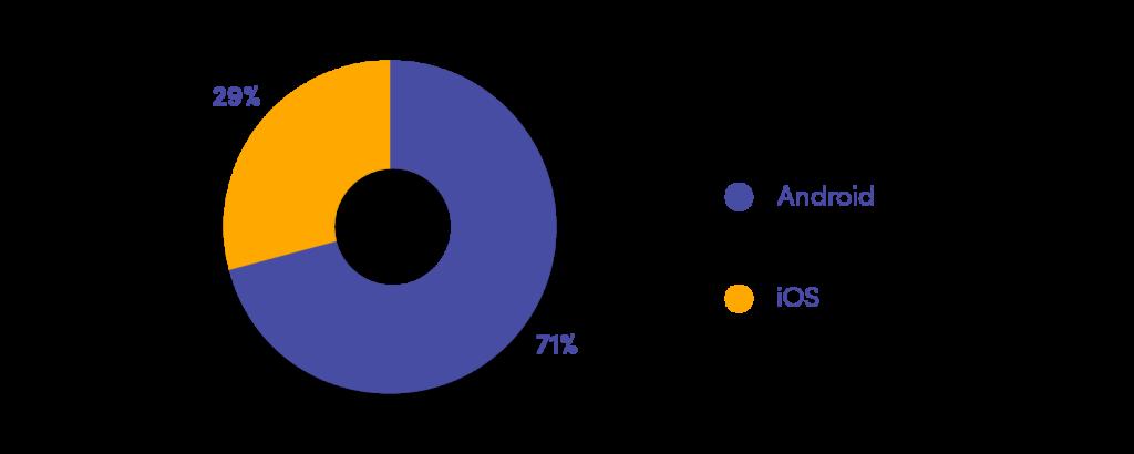 ios vs android market share