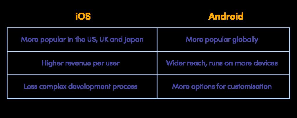 ios vs android summary